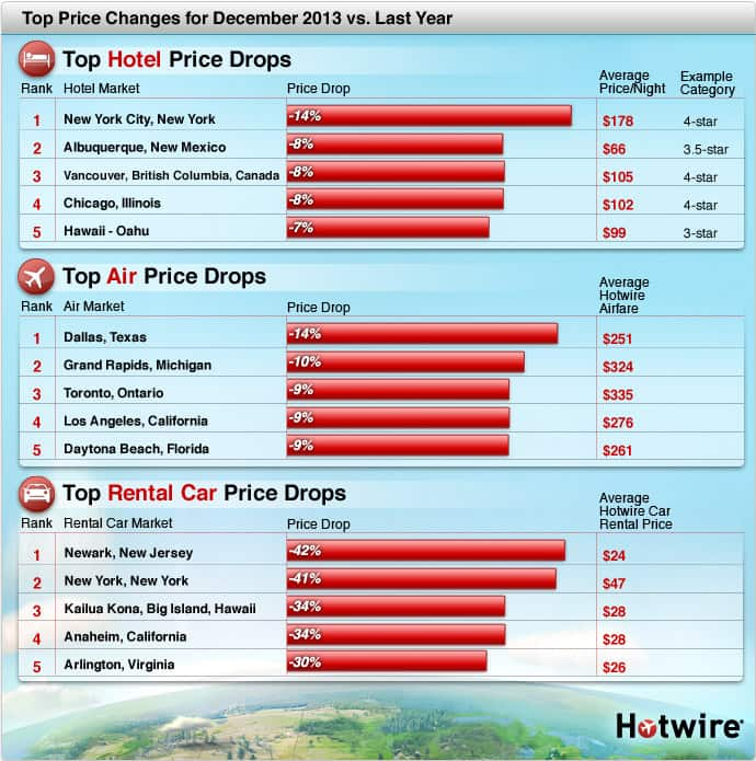 Hotwire: Airline Tickets, Hotel Reservations, Car Rentals - Discount ...