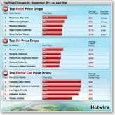 Hotwire Travel Savings Indicator